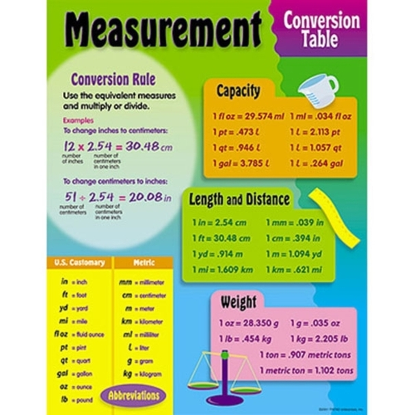 Worksheets Unit Measurement Conversion Chart conversion of units ...